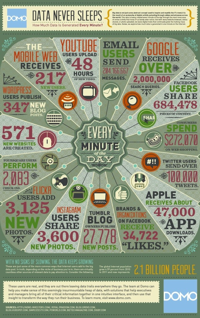 web content infographic