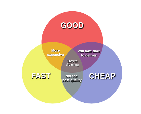 GOOD-FAST-CHEAP